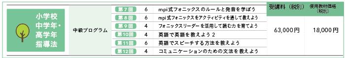 中級プログラム受講料内訳