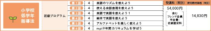 初級プログラム受講料内訳